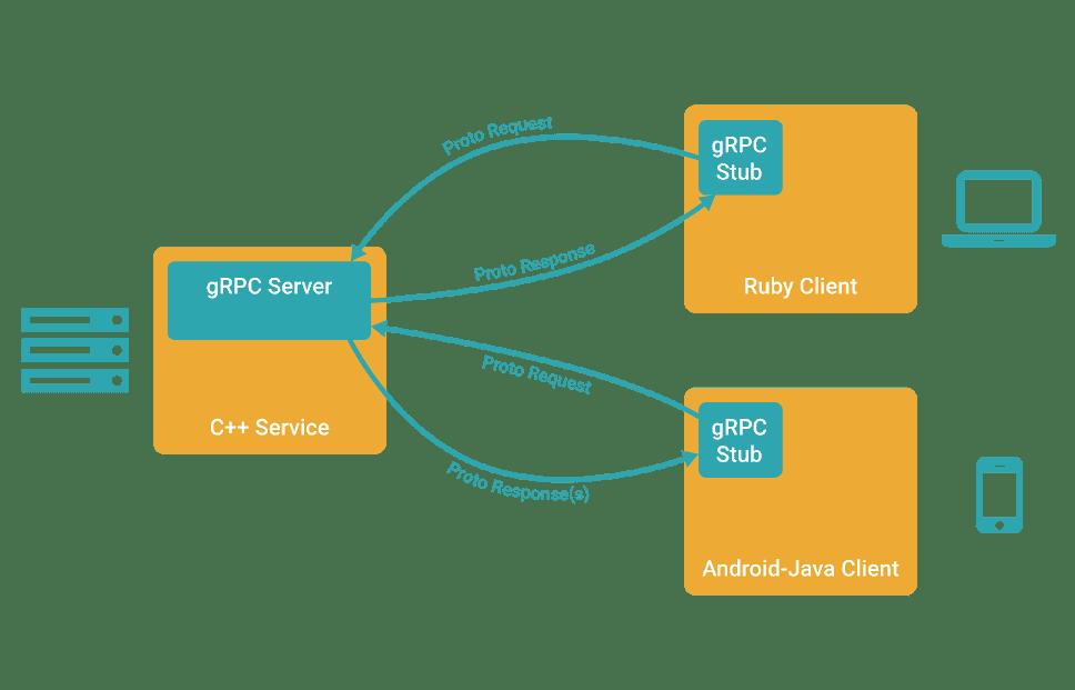 Golang 微服务 —— grpc